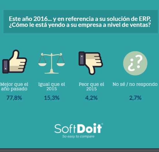 estudio SoftDoit sobre ERP