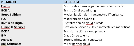 Premios CHANNEL PARTNER 2018.
